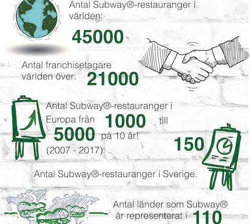 Subway® fakta och siffror